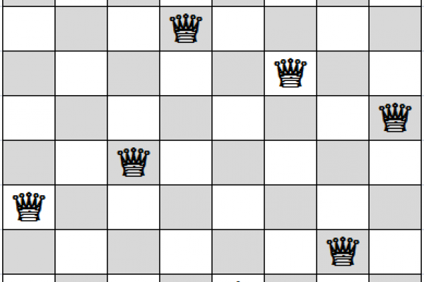 Eight queens placed on a chess board so that they don't attack each other